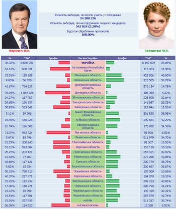 Президентские выборы в Украине 17 января 2010