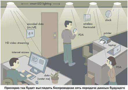 Лампы смогут заменить Wi-Fi