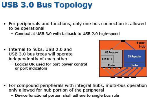USB 3.0 полностью готов к старту