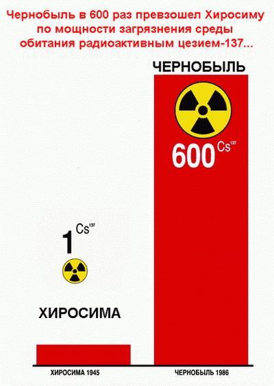 Философия Чернобыля