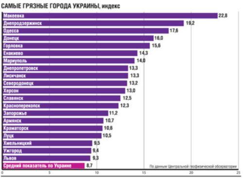Cамые грязные города Украины